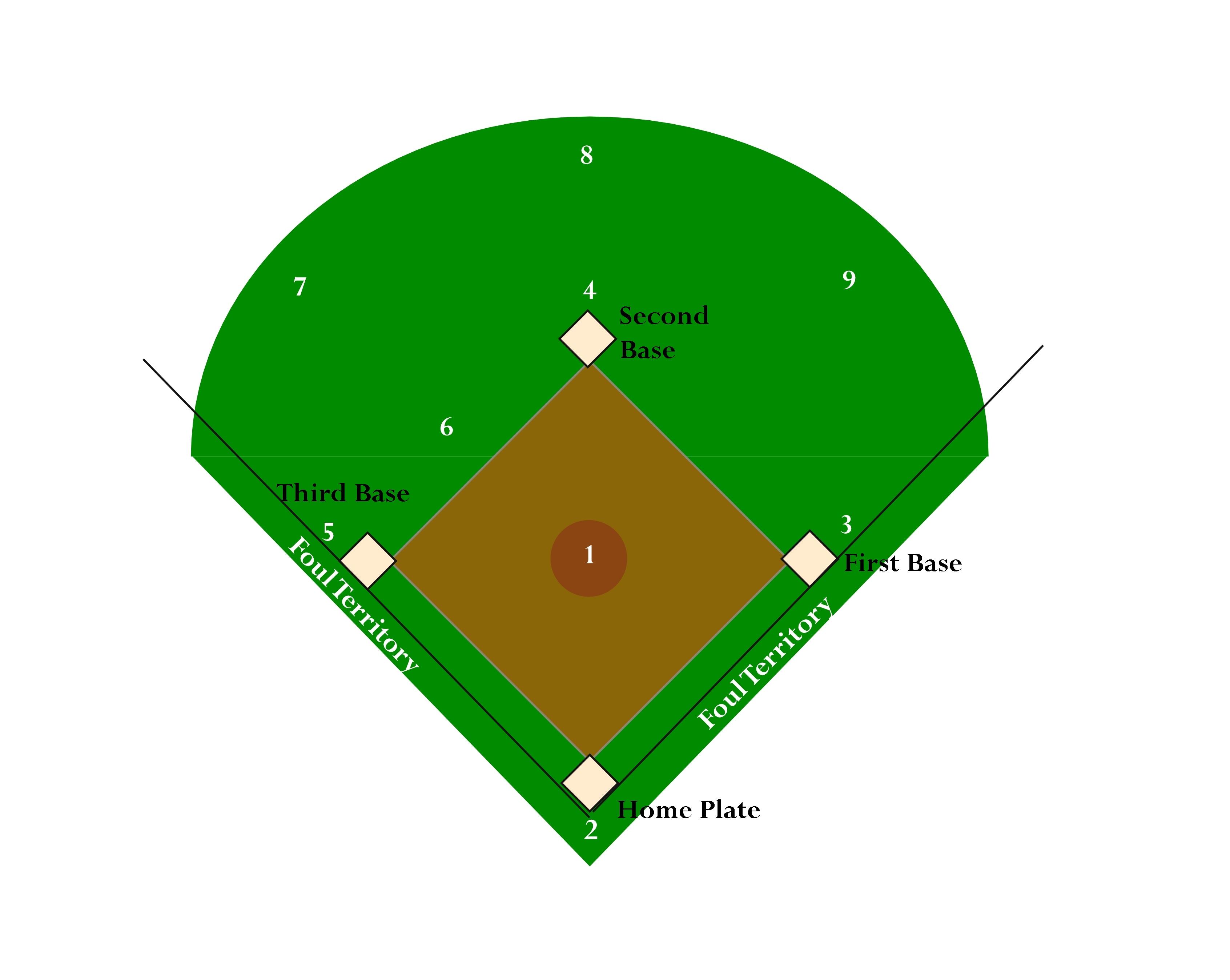 Baseball diamond images